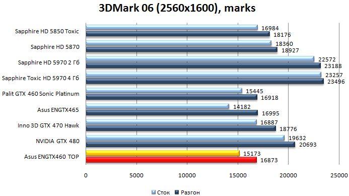 Производительность Asus ENGTX460 TOP - 3DMark06 - 2560x1600