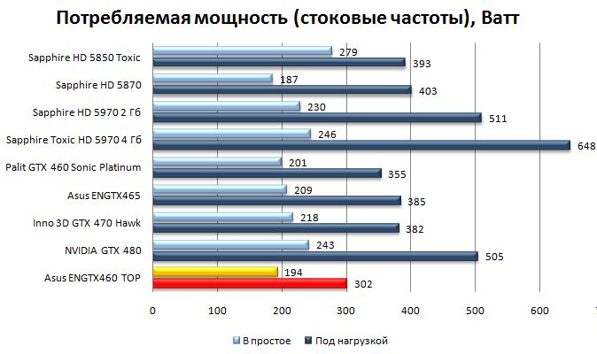 Энергопотребление Asus ENGTX460 TOP на стоковых частотах