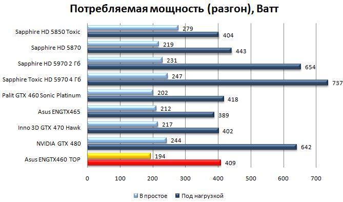 Энергопотребление Asus ENGTX460 TOP при разгоне