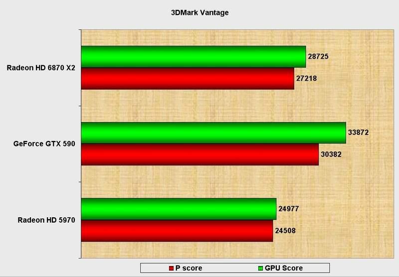 Производительность видеокарты Club 3D Radeon HD 6870 X2 в 3DMark Vantage