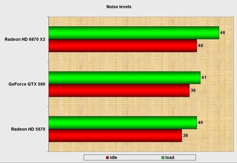 Уровень шума видеокарты Club 3D HD 6870 X2