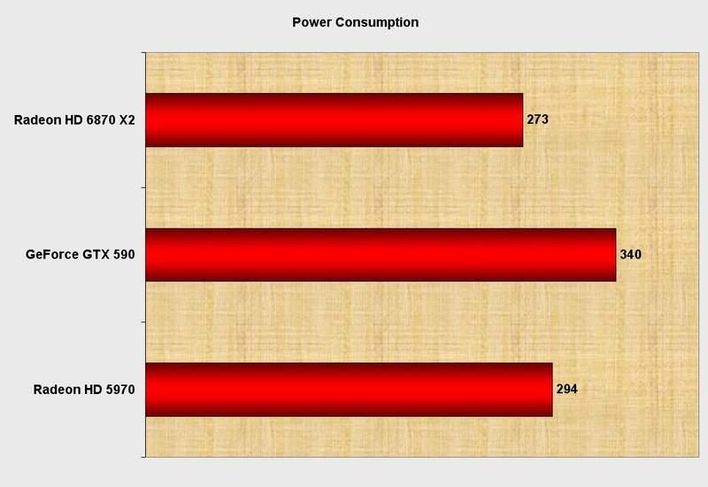 Энергопотребление видеокарты Club 3D HD 6870 X2