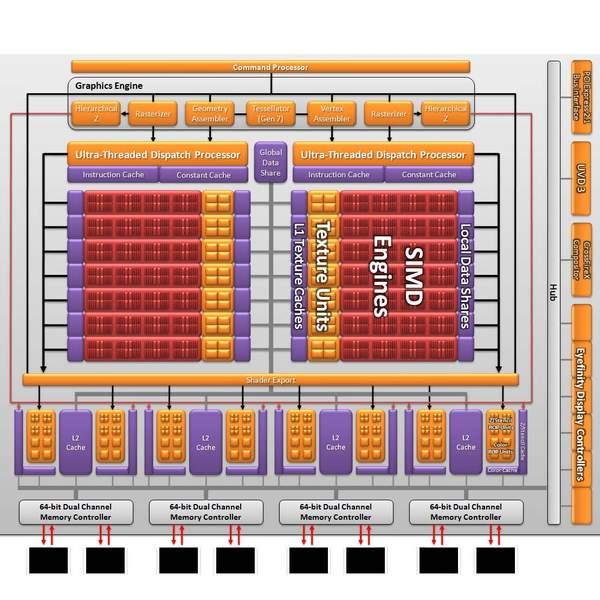 Новая графическая архитектура Barts от AMD