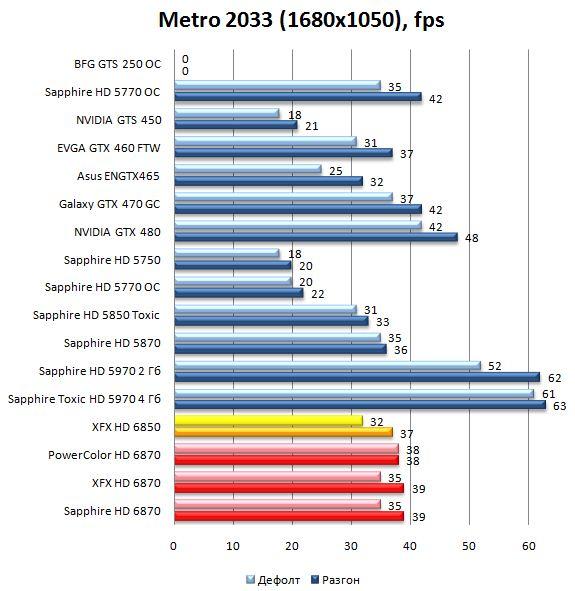 Производительность HD 6870 и HD 6850 в Metro 2033 - 1680x1050