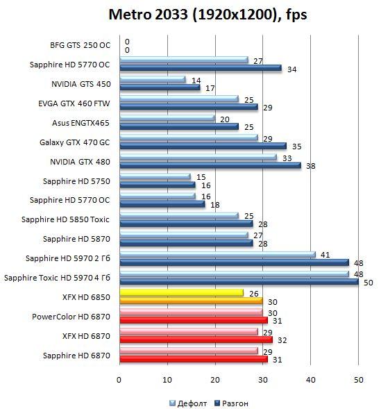 Производительность видеокарт HD 6870 и HD 6850 в Metro 2033 - 1920x1200