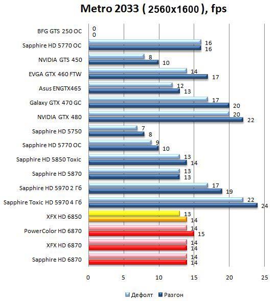 Производительность HD 6870 и HD 6850 в Metro 2033 - 2560x1600