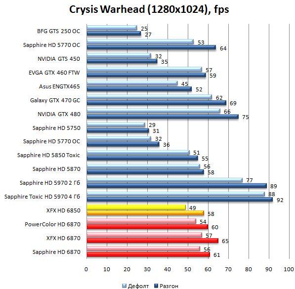 Производительность видеокарт HD 6870 и HD 6850 в Crysis Warhead - 1280x1024