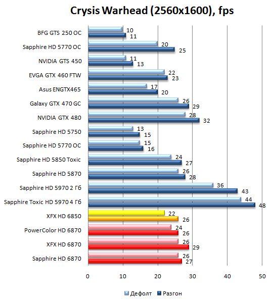 Производительность HD 6870 и HD 6850 в Crysis Warhead - 2560x1600