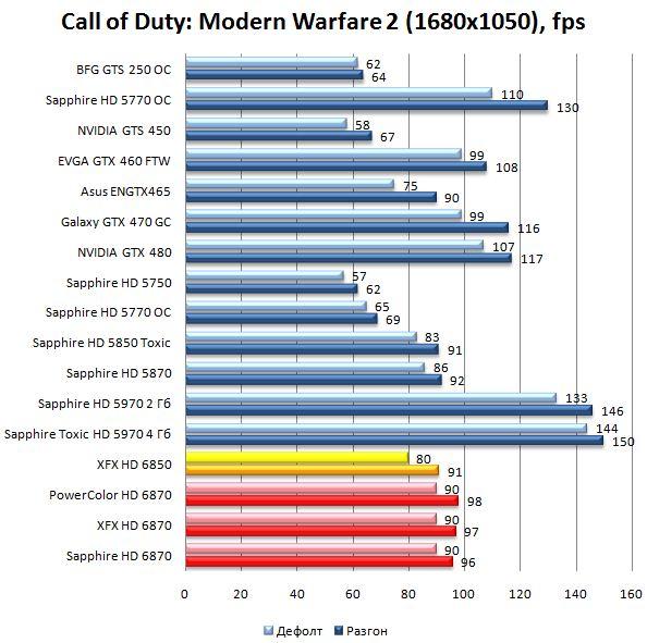 Производительность HD 6870 и HD 6850 в Call of Duty: Modern Warfare 2 - 1680х1050