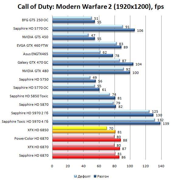 Производительность видеокарт HD 6870 и HD 6850 в Call of Duty: Modern Warfare 2 - 1920х1200