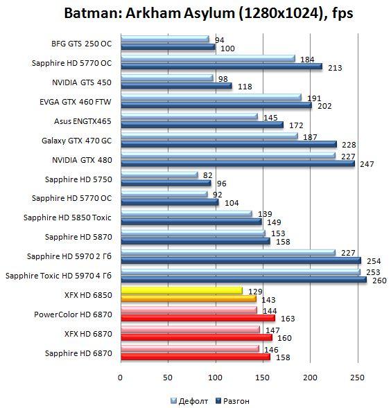 Производительность видеокарт HD 6870 и HD 6850 в Batman: Arkham Asylum - 1280х1024