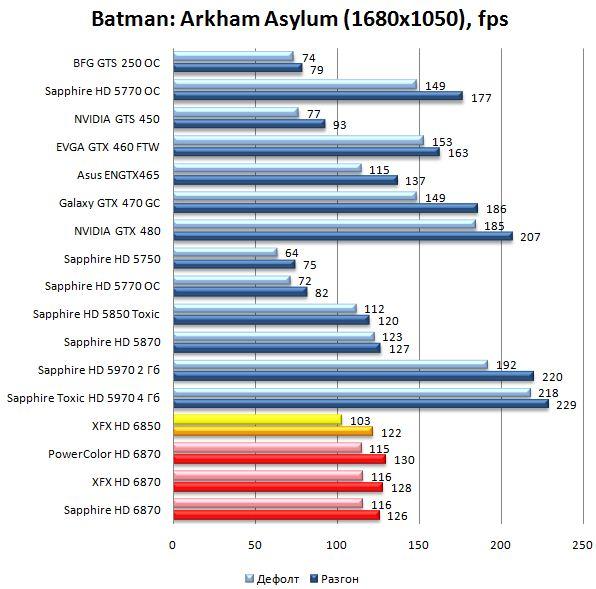 Производительность HD 6870 и HD 6850 в Batman: Arkham Asylum - 1680х1050