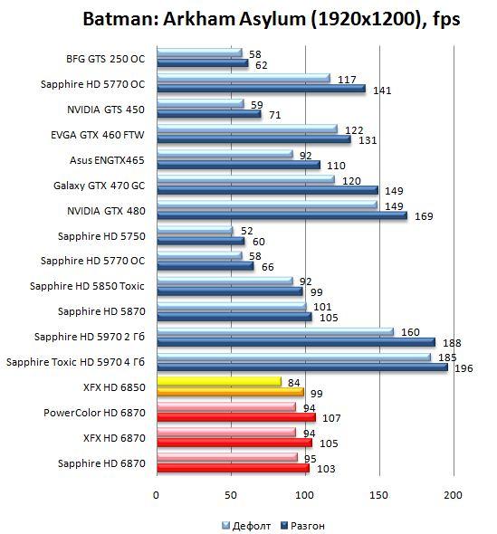 Производительность видеокарт HD 6870 и HD 6850 в Batman: Arkham Asylum - 1920х1200