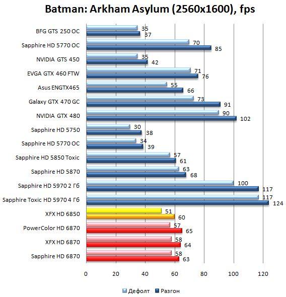 Производительность HD 6870 и HD 6850 в Batman: Arkham Asylum - 2560х1600