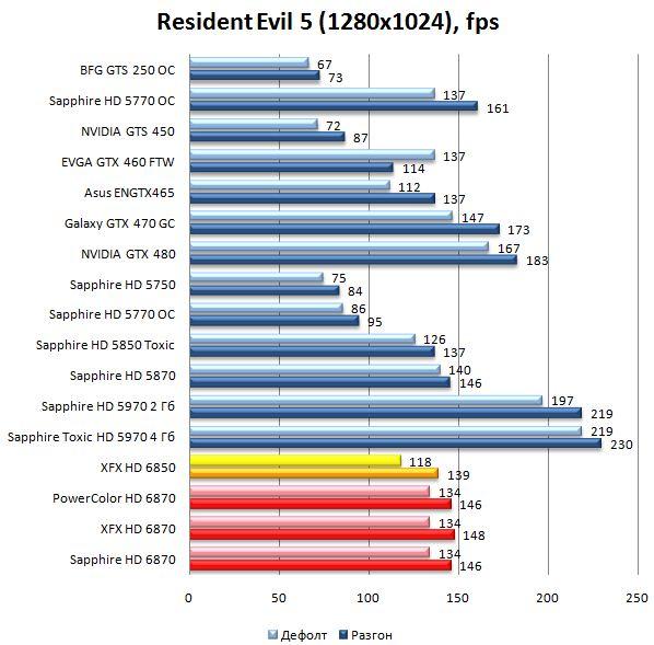 Производительность видеокарт HD 6870 и HD 6850 в Resident Evil 5 - 1280х1024