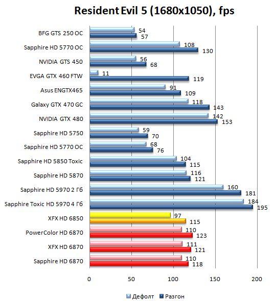 Производительность HD 6870 и HD 6850 в Resident Evil 5 - 1680х1050