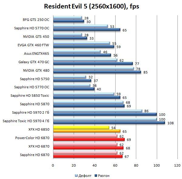 Производительность HD 6870 и HD 6850 в Resident Evil 5 - 2560х1600