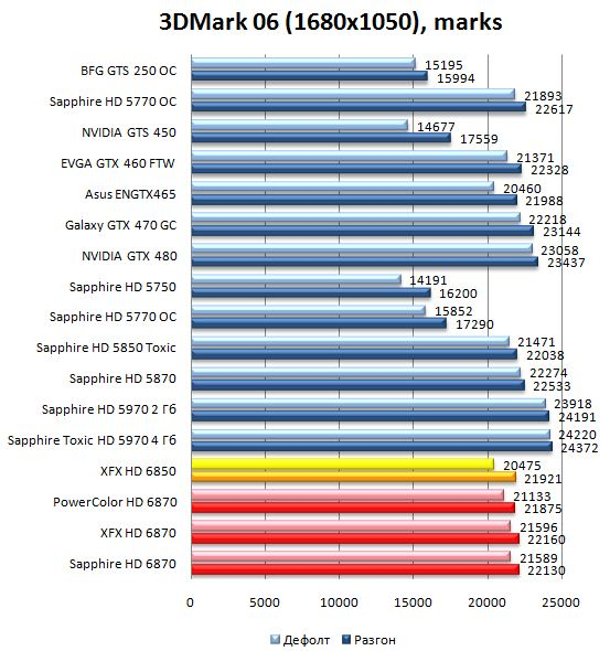 Производительность HD 6870 и HD 6850 в 3DMark06 - 1680х1050