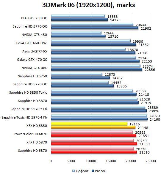 Производительность видеокарт HD 6870 и HD 6850 в 3DMark06 - 1920х1200