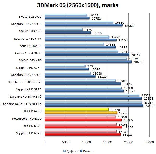 Производительность HD 6870 и HD 6850 в 3DMark06 - 2560х1600