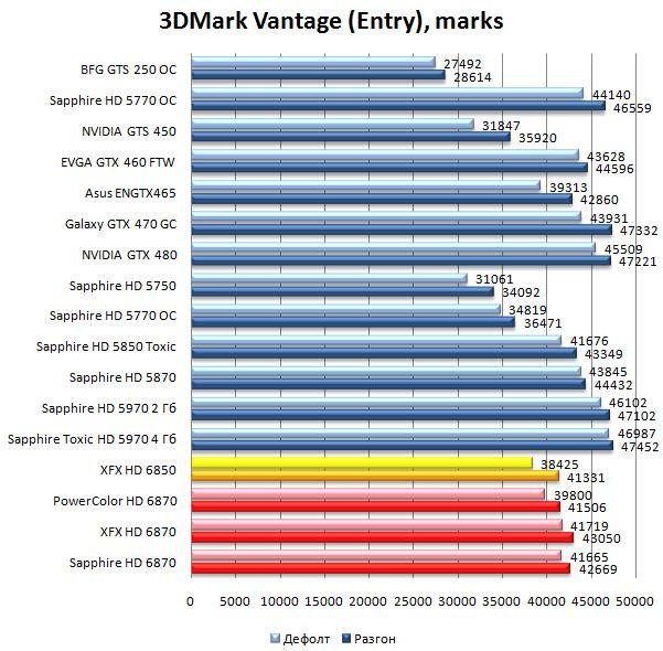 Производительность видеокарт HD 6870 и HD 6850 в 3DMark Vantage - Entry