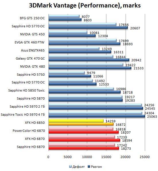 Производительность HD 6870 и HD 6850 в 3DMark Vantage - Performance