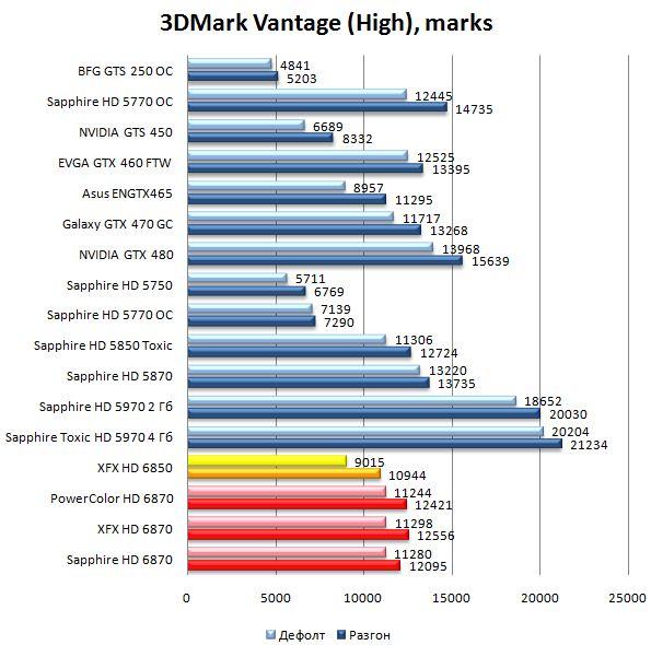Производительность видеокарт HD 6870 и HD 6850 в 3DMark Vantage - High