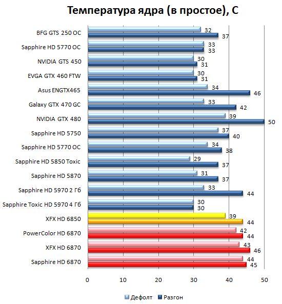 Температура ядра видеокарт HD 6870 и HD 6850 в простое
