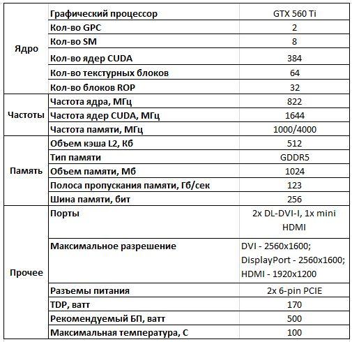 Спецификации эталонной видеокарты NVIDIA GeForce GTX 560 Ti