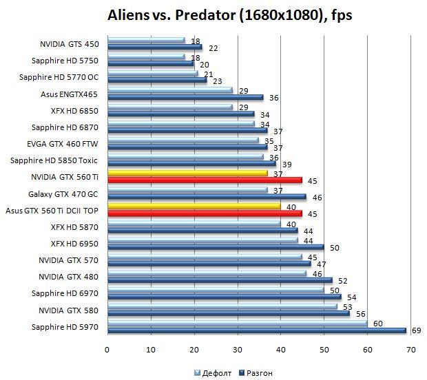 Производительность видеокарт NVIDIA GTX 560 Ti и Asus GTX 560 Ti DirectCUII TOP в Aliens vs. Predator - 1680х1050