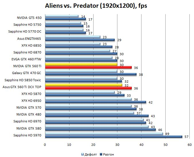 Производительность NVIDIA GTX 560 Ti и Asus GTX 560 Ti DirectCUII TOP в Aliens vs. Predator - 1920х1200