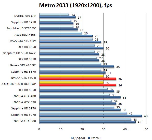 Производительность видеокарт NVIDIA GTX 560 Ti и Asus GTX 560 Ti DirectCUII TOP в Metro 2033 - 1920x1200