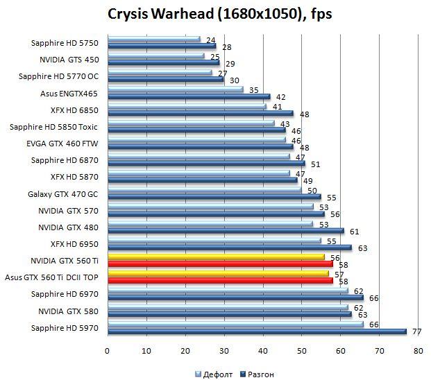 Производительность видеокарт NVIDIA GTX 560 Ti и Asus GTX 560 Ti DirectCUII TOP в Crysis Warhead - 1680x1050