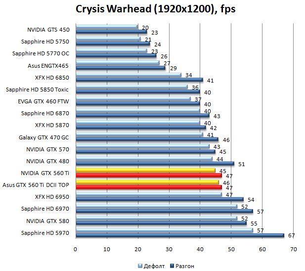 Производительность видеокарт NVIDIA GTX 560 Ti и Asus GTX 560 Ti DirectCUII TOP в Crysis Warhead - 1920x1200
