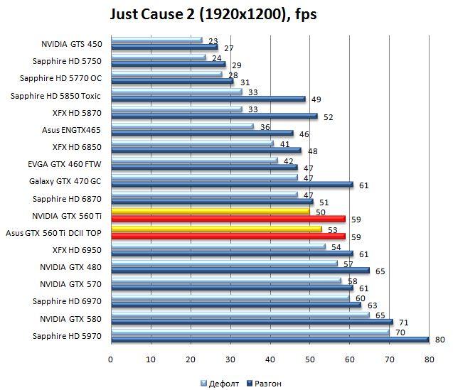 Производительность видеокарт NVIDIA GTX 560 Ti и Asus GTX 560 Ti DirectCUII TOP в Just Cause 2 - 1920x1200