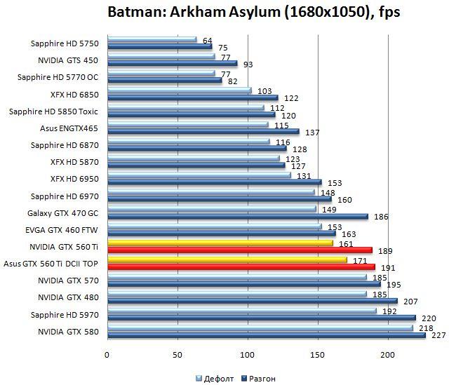 Производительность видеокарт NVIDIA GTX 560 Ti и Asus GTX 560 Ti DirectCUII TOP в Batman: Arkham Asylum - 1680x1050