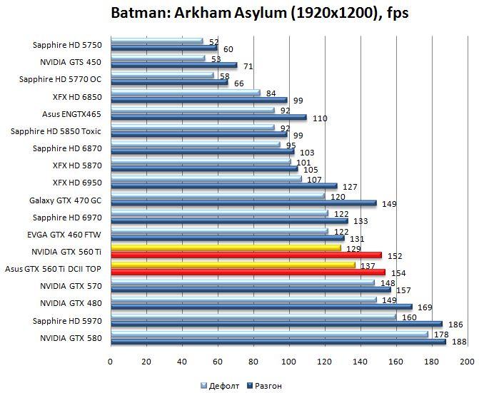 Производительность видеокарт NVIDIA GTX 560 Ti и Asus GTX 560 Ti DirectCUII TOP в Batman: Arkham Asylum - 1920x1200