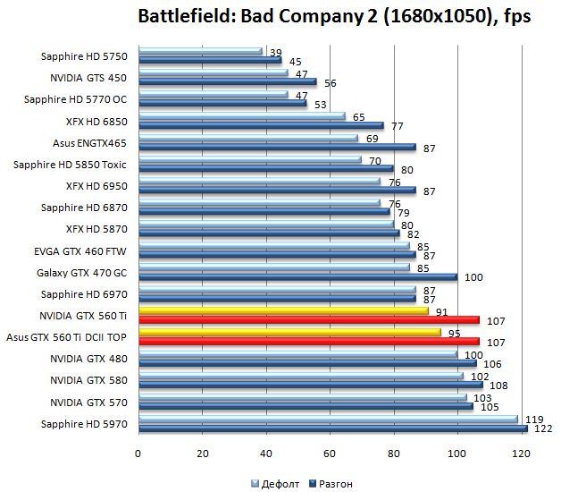 Производительность видеокарт NVIDIA GTX 560 Ti и Asus GTX 560 Ti DirectCUII TOP в Battlefield: Bad Company 2 - 1680x1050