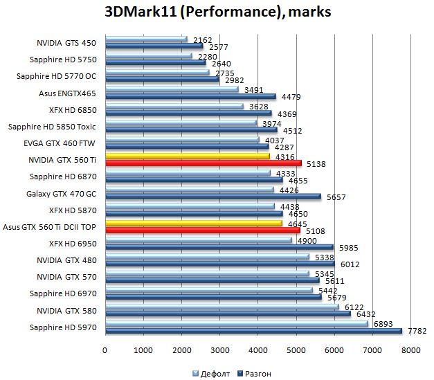 Производительность видеокарт NVIDIA GTX 560 Ti и Asus GTX 560 Ti DirectCUII TOP в 3DMark 11 - 1680x1050