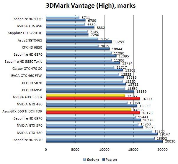 Производительность видеокарт NVIDIA GTX 560 Ti и Asus GTX 560 Ti DirectCUII TOP в 3DMark Vantage - 1680x1050
