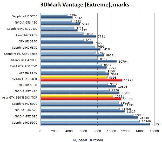 Производительность видеокарт NVIDIA GTX 560 Ti и Asus GTX 560 Ti DirectCUII TOP в 3DMark Vantage - 1920x1200