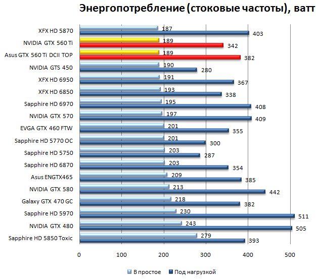 Энергопотребление NVIDIA GTX 560 Ti и Asus GTX 560 Ti DirectCUII TOP на стоковых частотах