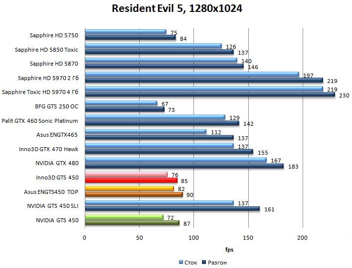 Производительность видеокарт NVIDIA GTS 450, Asus ENGTS450 TOP, Inno3D GTS 450 в Resident Evil 5 - 1280x1024
