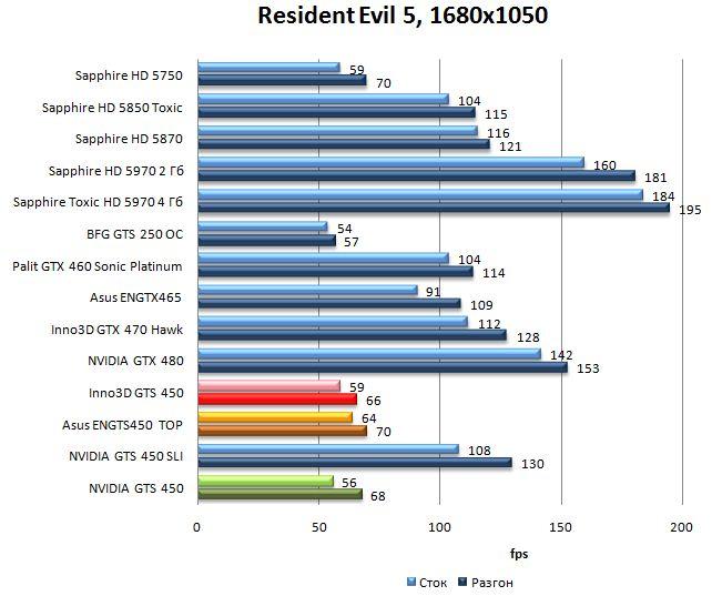 Производительность NVIDIA GTS 450, Asus ENGTS450 TOP, Inno3D GTS 450 в Resident Evil 5 - 1680x1050
