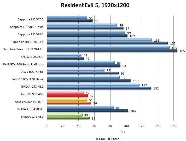 Производительность видеокарт NVIDIA GTS 450, Asus ENGTS450 TOP, Inno3D GTS 450 в Resident Evil 5 - 1920x1200