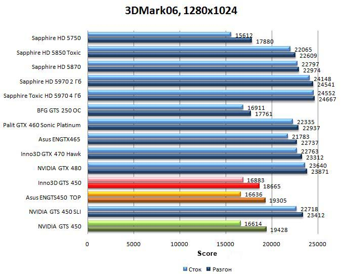 Производительность видеокарт NVIDIA GTS 450, Asus ENGTS450 TOP, Inno3D GTS 450 в 3DMark06 - 1280x1024