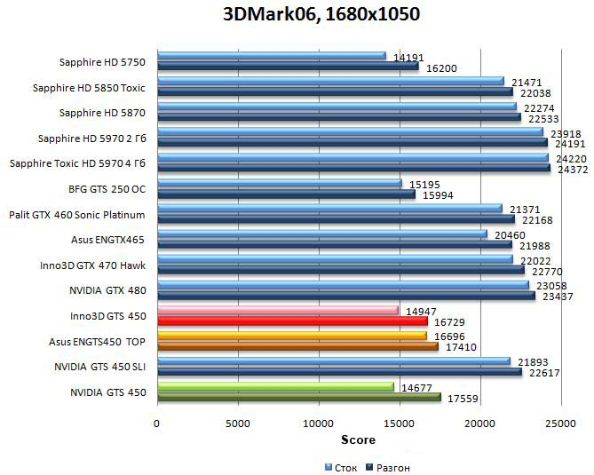 Производительность NVIDIA GTS 450, Asus ENGTS450 TOP, Inno3D GTS 450 в 3DMark06 - 1680x1050