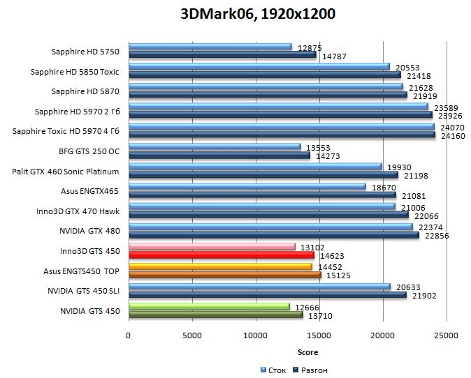 Производительность видеокарт NVIDIA GTS 450, Asus ENGTS450 TOP, Inno3D GTS 450 в 3DMark06 - 1920x1200