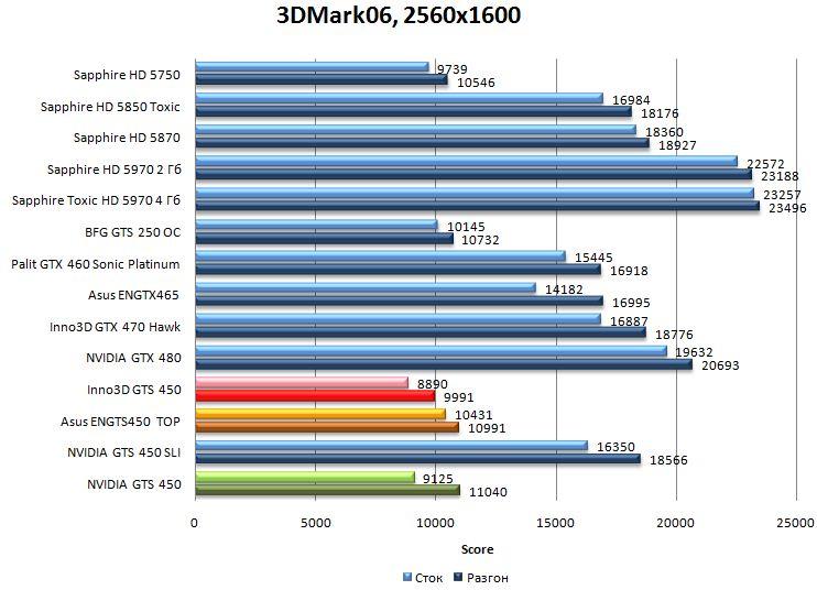 Производительность NVIDIA GTS 450, Asus ENGTS450 TOP, Inno3D GTS 450 в 3DMark06 - 2560x1200