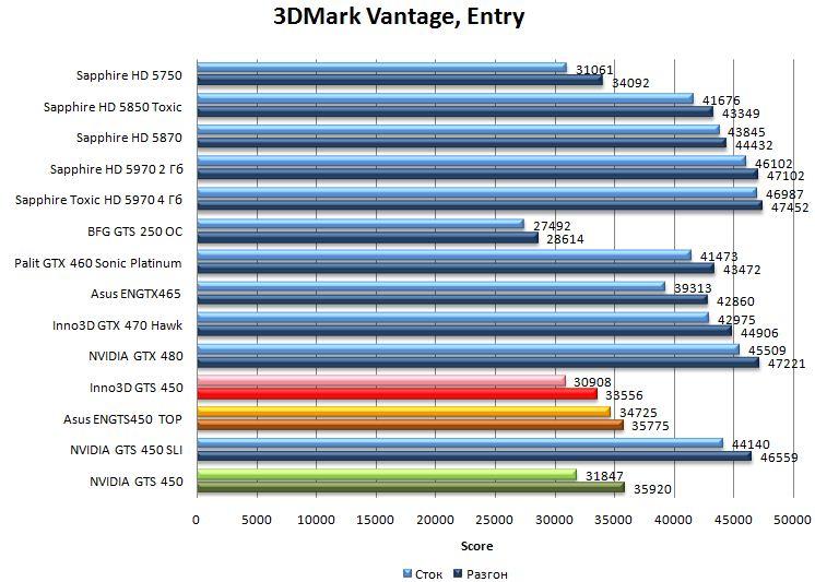 Производительность видеокарт NVIDIA GTS 450, Asus ENGTS450 TOP, Inno3D GTS 450 в 3DMark Vantage - Entry